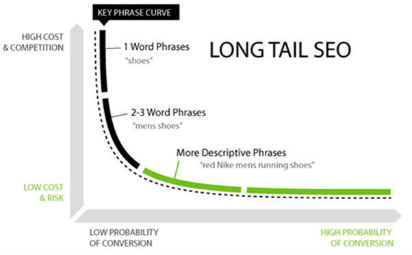 SEO long tail